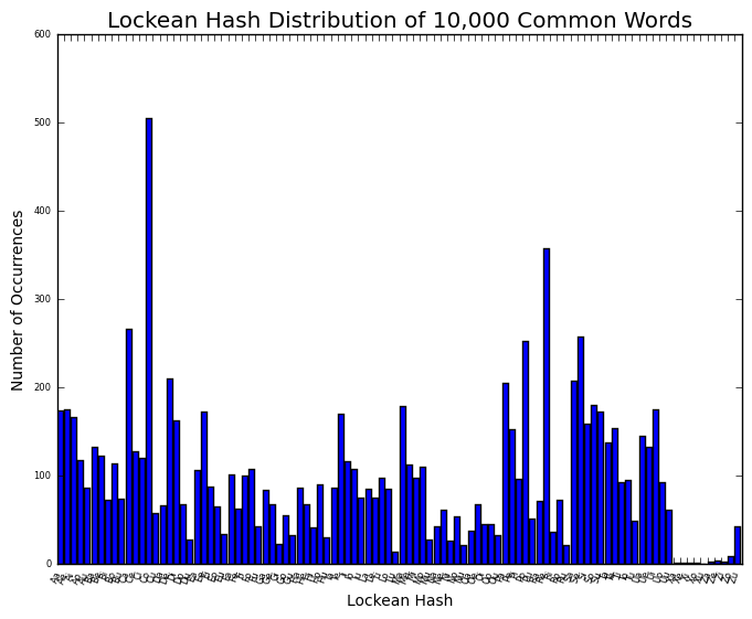 Lockean Hash Distribution of 10,000 Common Words
